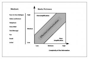 Communication Richness Graph